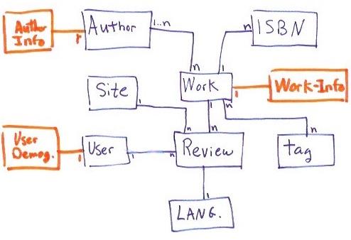 How to do data integration, BRD example - DataPlatform